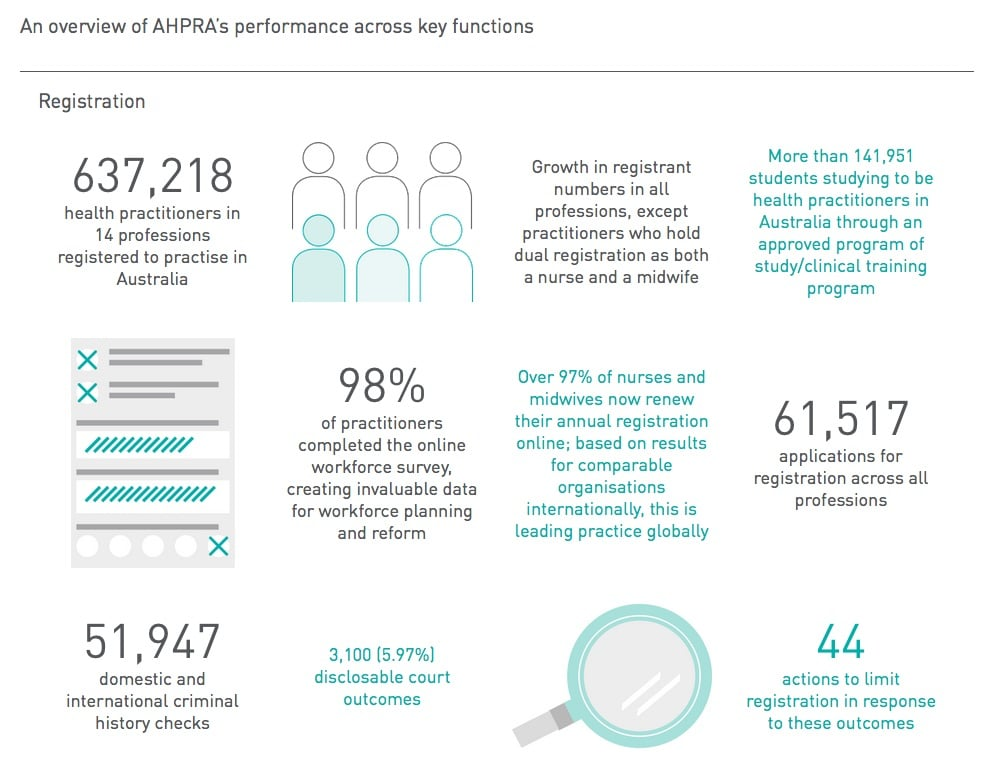 AHPRA responds to critique of the national registration scheme for health professionals