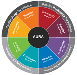 Components of the AURA surveillance system, courtesy Australian Commission on Safety and Quality in Health Care