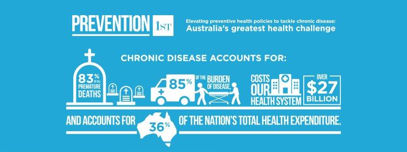 Prevention a prescription for better health in Australia