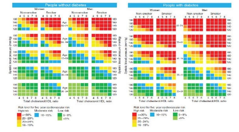 Cardiovascular disease risk charts for Aboriginal and Torres Strait Islander men and women (with and without diabetes). Link to chart is in article below.