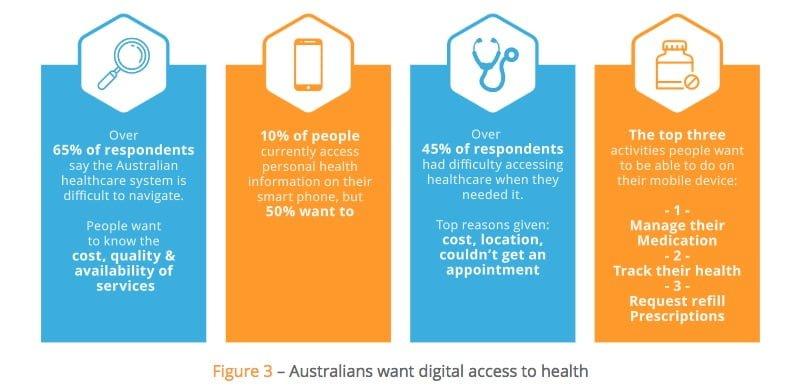 Source: Australia's National Digital Health Strategy