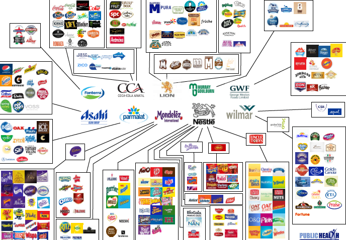 Who owns who in the Australian food market?