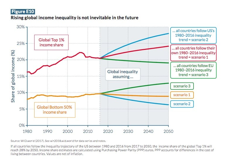 Source: The World Inequality Report 2018