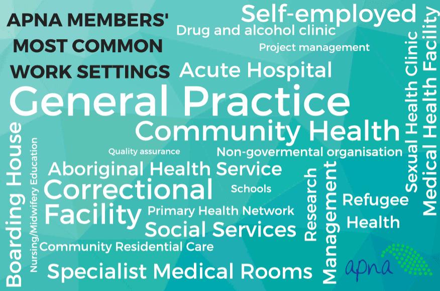 Most common work settings for members of the Australian Primary Health Care Nurses Association (APNA)