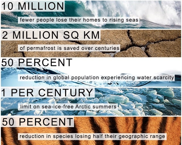 How the BBC is reporting the difference between a 1.5 and 2 degree rise.