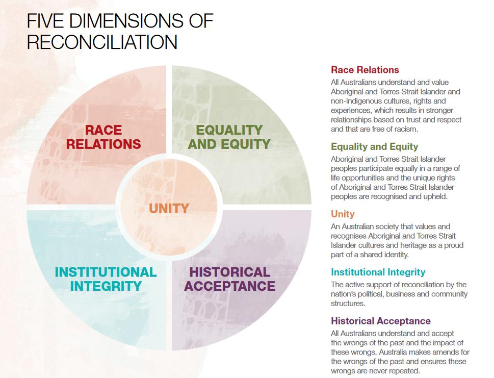 Rec 5 dimensions – Croakey Health Media