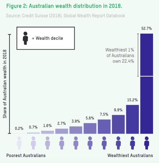 As Australian inequality deepens, Indigenous women most vulnerable