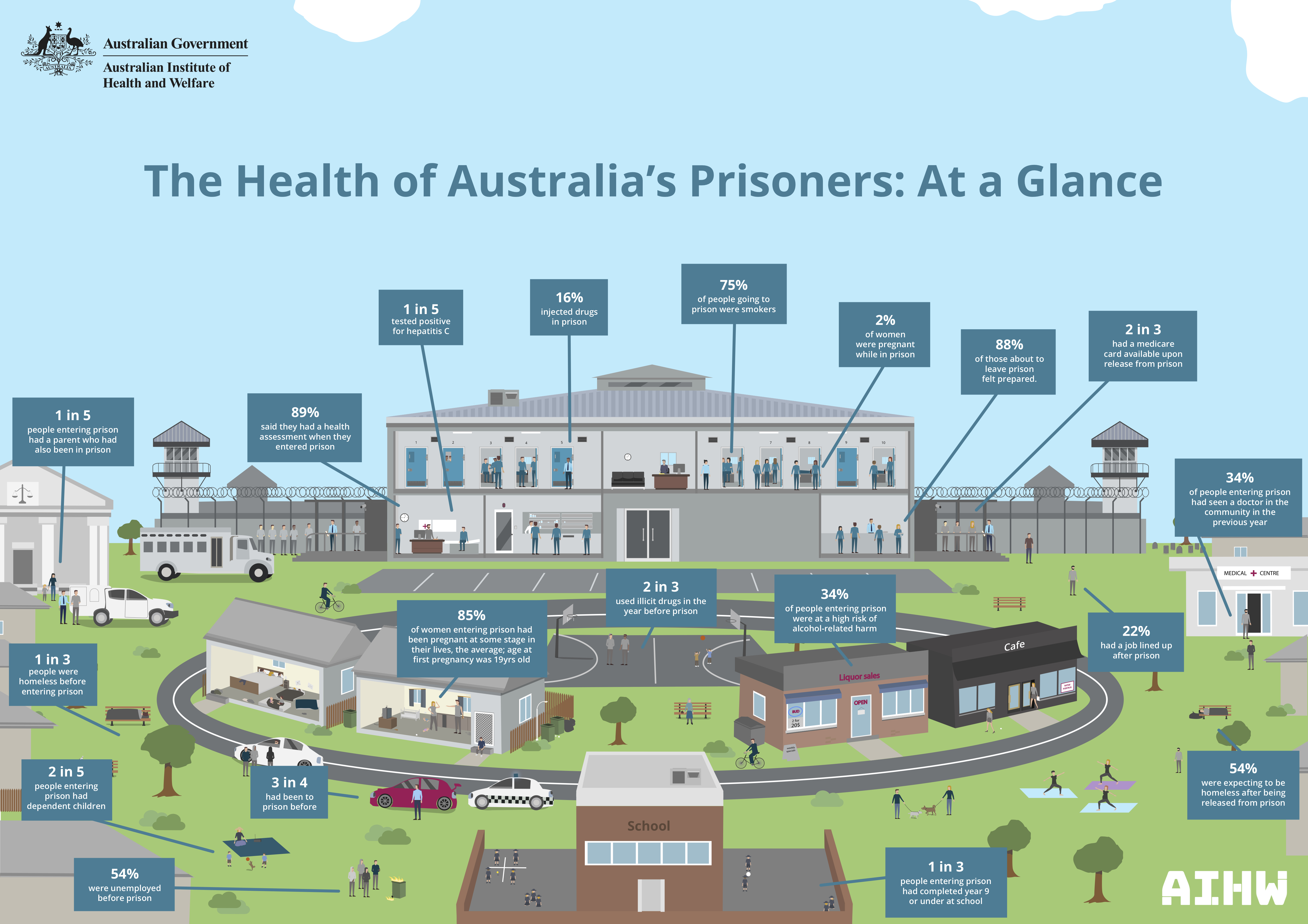 At a time of pandemic threat, where is the national leadership on prisons?