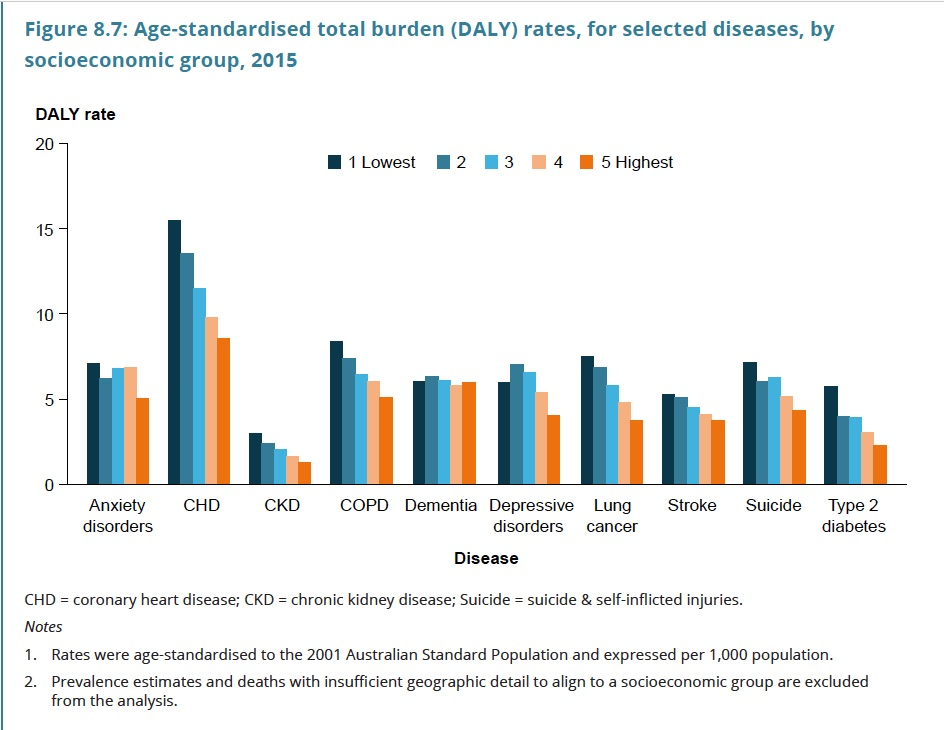 Source: Australian Burden of Disease Study: impact and causes of illness and death in Australia 2015