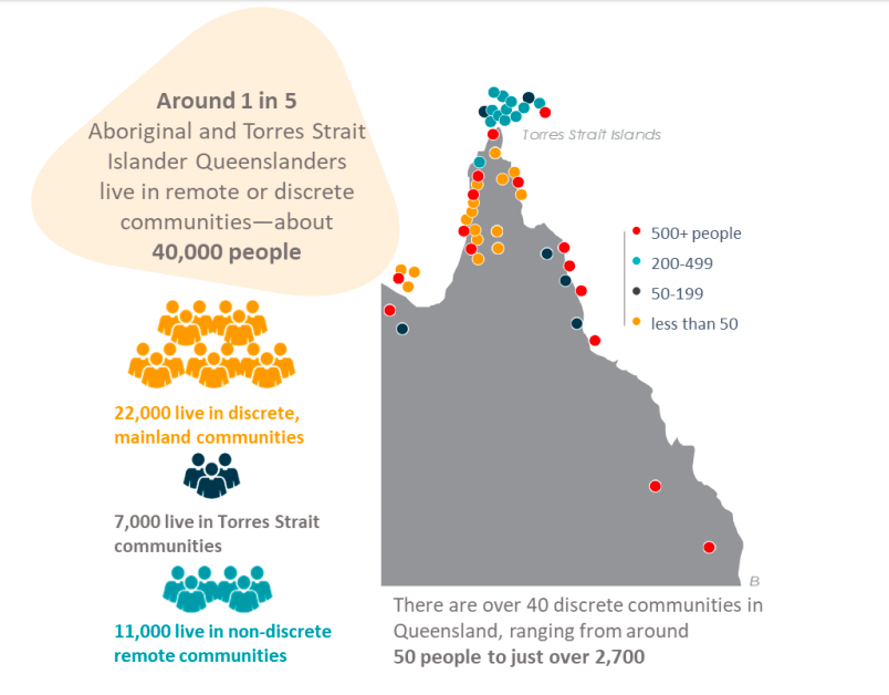 Substantial and ambitious reform needed for Queensland's