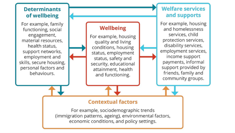 AIHW's conceptual framework for Australia's welfare