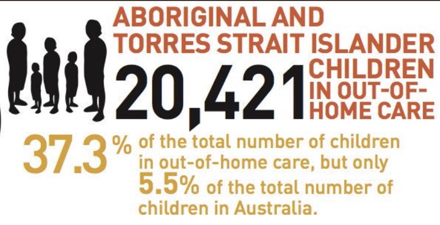 Report urges action on soaring rates of Aboriginal and Torres Strait Islander children in out-of-home care