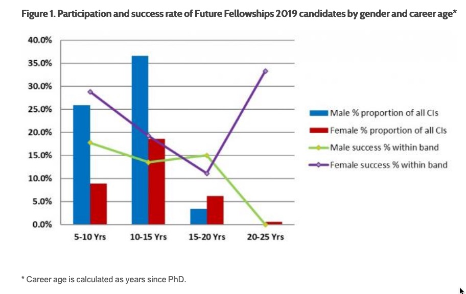 The ARC reports gender and career age of Fellowship candidates, but not Indigeneity. Source: ARC website