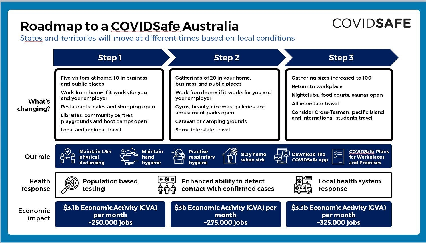 Three stage COVID-safe roadmap aims to have Australia