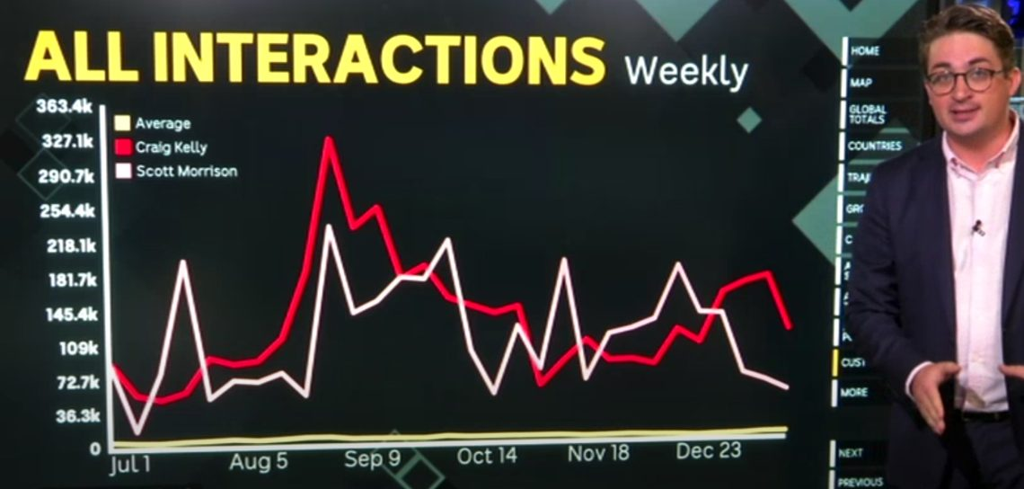 ABC's Casey Briggs shows the relatively high impact of Craig Kelly's posts on Facebook. Still from ABC report.